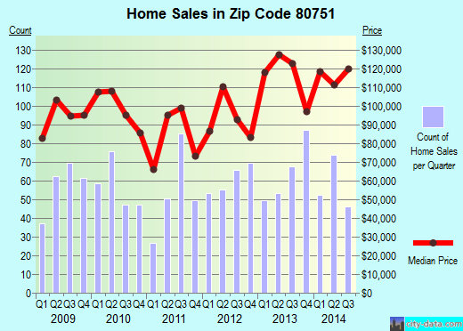 Zip code 80751 (Sterling, Colorado) real estate house value trends