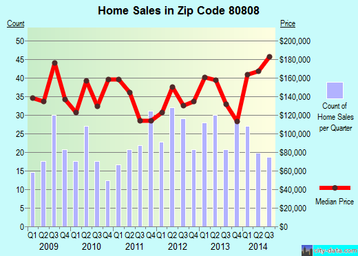 Zip code 80808 (Ellicott, Colorado) real estate house value trends