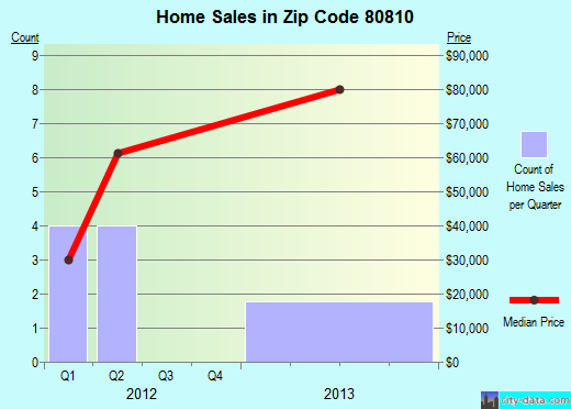 Zip code 80810 (Cheyenne Wells, Colorado) real estate house value trends
