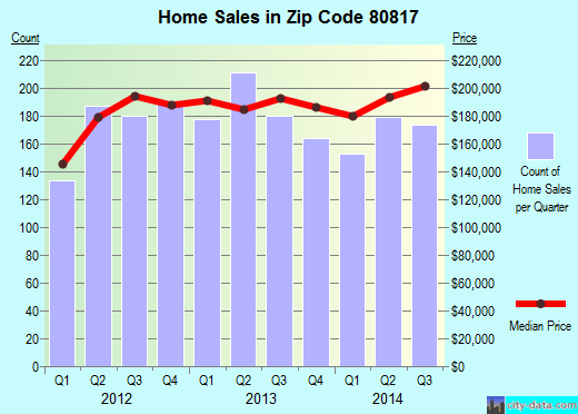 Zip code 80817 (Fountain, Colorado) real estate house value trends