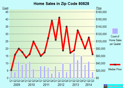Zip code 80828 (Limon, Colorado) real estate house value trends