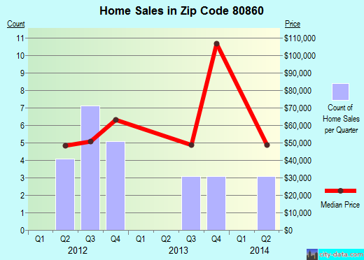Zip code 80860 (Victor, Colorado) real estate house value trends