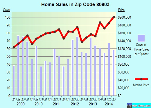Zip code 80903 (Colorado Springs, Colorado) real estate house value trends