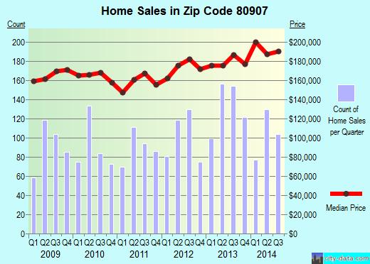 Zip code 80907 (COLORADO SPRINGS, Colorado) real estate house value trends