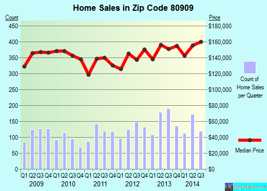 Zip code 80909 (Colorado Springs, Colorado) real estate house value trends
