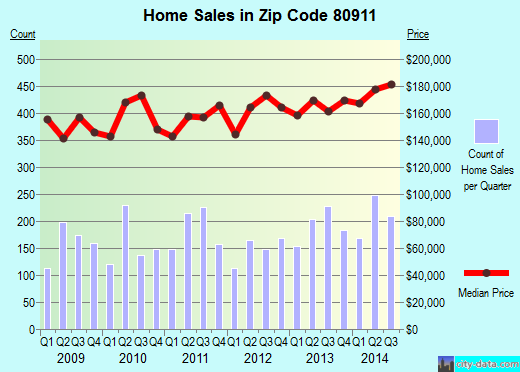 Zip code 80911 (Security-Widefield, Colorado) real estate house value trends