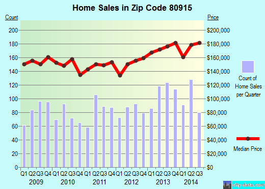 Zip code 80915 (Cimarron Hills, Colorado) real estate house value trends