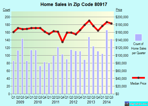 Zip code 80917 (Colorado Springs, Colorado) real estate house value trends