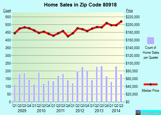 Zip code 80918 (Colorado Springs, Colorado) real estate house value trends
