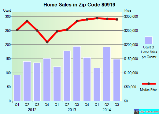 Zip code 80919 (Colorado Springs, Colorado) real estate house value trends
