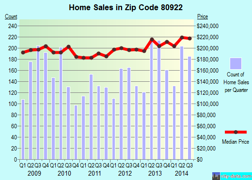 Zip code 80922 (COLORADO SPRINGS, Colorado) real estate house value trends