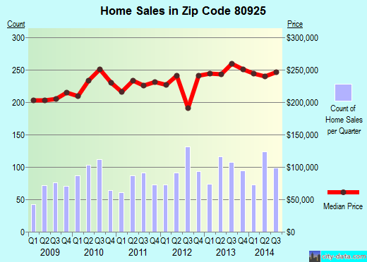 Zip code 80925 (COLORADO SPRINGS, Colorado) real estate house value trends
