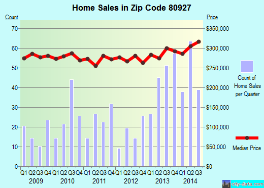 Zip code 80927 (COLORADO SPRINGS, Colorado) real estate house value trends