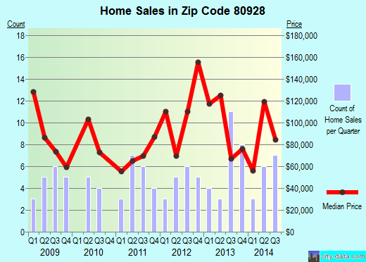 Zip code 80928 (Fountain, Colorado) real estate house value trends