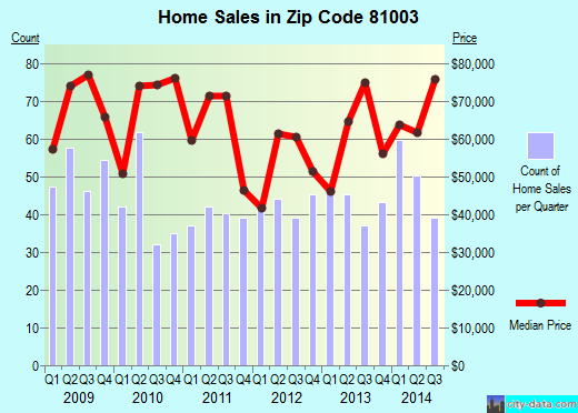 Zip code 81003 (PUEBLO, Colorado) real estate house value trends