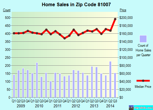 Zip code 81007 (Pueblo West, Colorado) real estate house value trends