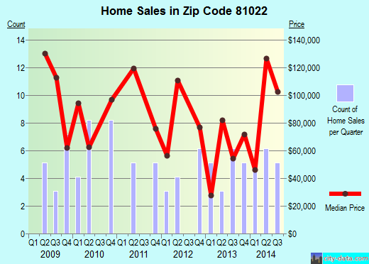 Zip code 81022 (Avondale, Colorado) real estate house value trends