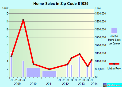 Zip code 81025 (Boone, Colorado) real estate house value trends