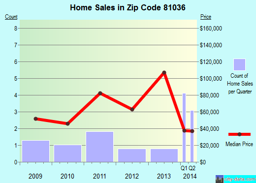 Zip code 81036 (Eads, Colorado) real estate house value trends