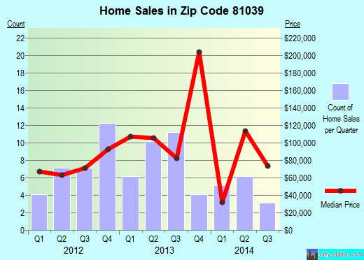 Zip code 81039 (Fowler, Colorado) real estate house value trends