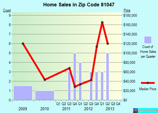 Zip code 81047 (Holly, Colorado) real estate house value trends