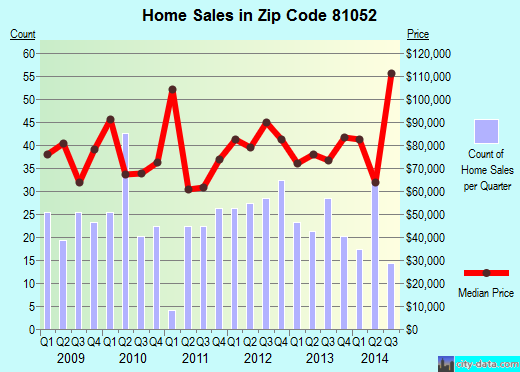 Zip code 81052 (Lamar, Colorado) real estate house value trends