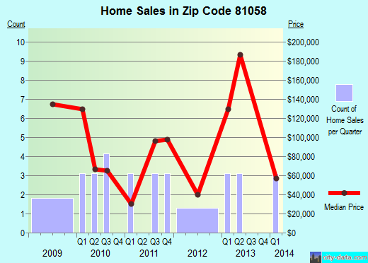 Zip code 81058 (Manzanola, Colorado) real estate house value trends