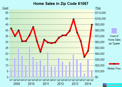 Zip code 81067 (Rocky Ford, Colorado) real estate house value trends