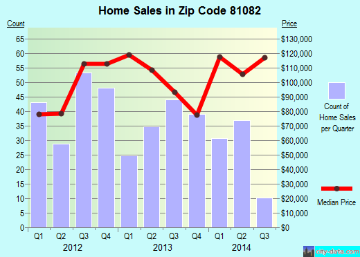 Zip code 81082 (TRINIDAD, Colorado) real estate house value trends
