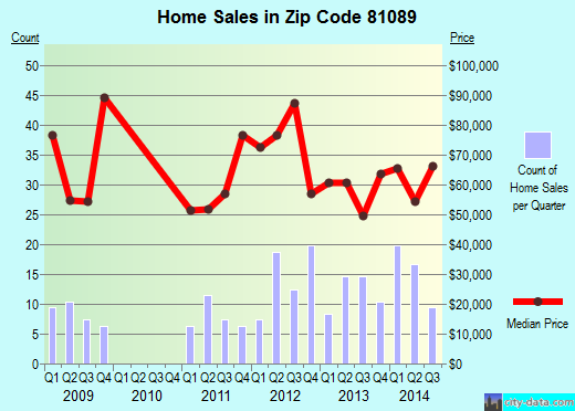Zip code 81089 (Walsenburg, Colorado) real estate house value trends
