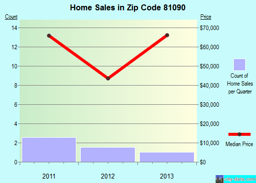 Zip code 81090 (Walsh, Colorado) real estate house value trends