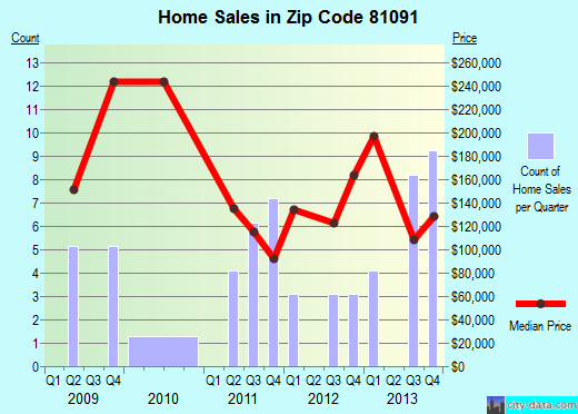 Zip code 81091 (, Colorado) real estate house value trends