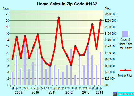 Zip code 81132 (Del Norte, Colorado) real estate house value trends