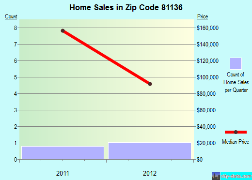 Zip code 81136 (Hooper, Colorado) real estate house value trends