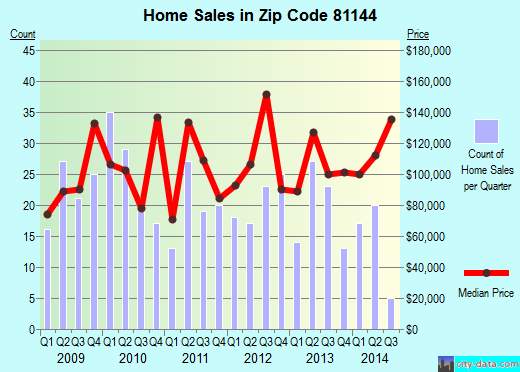Zip code 81144 (Monte Vista, Colorado) real estate house value trends