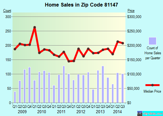 Zip code 81147 (Pagosa Springs, Colorado) real estate house value trends