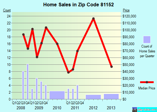 Zip code 81152 (San Luis, Colorado) real estate house value trends