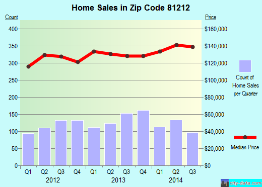 Zip code 81212 (Canon City, Colorado) real estate house value trends