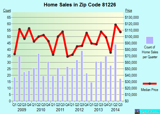 Zip code 81226 (Florence, Colorado) real estate house value trends