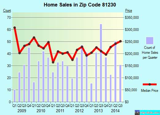Zip code 81230 (Gunnison, Colorado) real estate house value trends