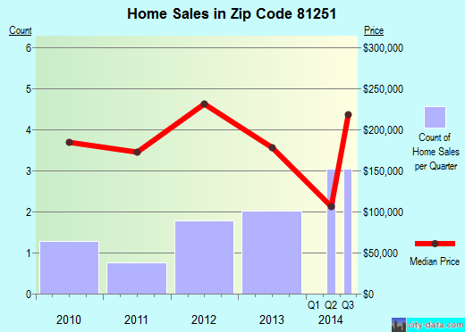 Zip code 81251 (, Colorado) real estate house value trends