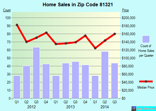 Zip code 81321 (Cortez, Colorado) real estate house value trends
