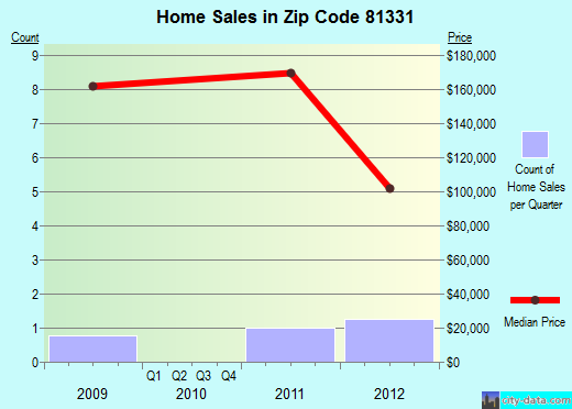 Zip code 81331 (, Colorado) real estate house value trends