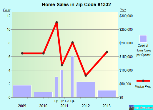 Zip code 81332 (RICO, Colorado) real estate house value trends