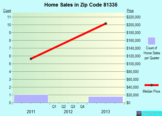 Zip code 81335 (, Colorado) real estate house value trends