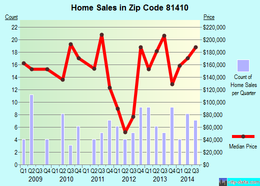 Zip code 81410 (Orchard City, Colorado) real estate house value trends