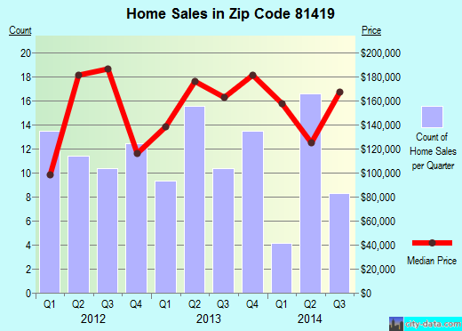 Zip code 81419 (Hotchkiss, Colorado) real estate house value trends
