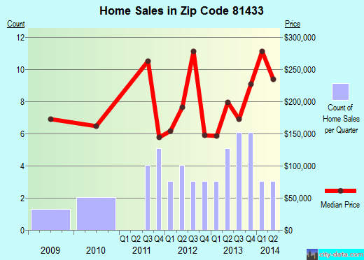 Zip code 81433 (Silverton, Colorado) real estate house value trends