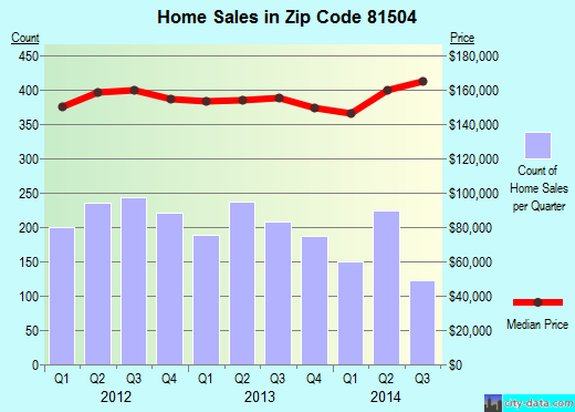 Zip code 81504 (Grand Junction, Colorado) real estate house value trends