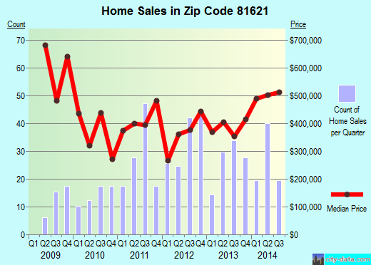 Zip code 81621 (Basalt, Colorado) real estate house value trends